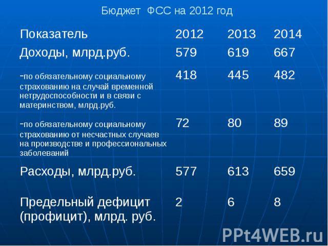 Бюджет ФСС на 2012 год