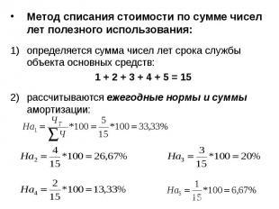 Метод списания стоимости по сумме чисел лет полезного использования: Метод списа
