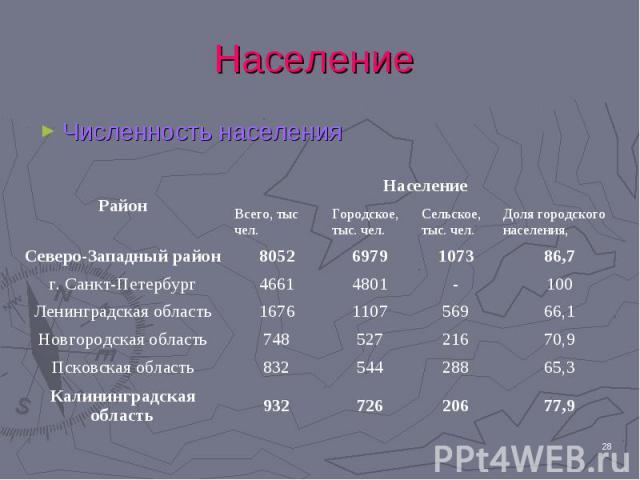 Численность населения Численность населения