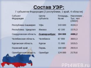 Состав УЭР: 7 субъектов Федерации (2 республики, 1 край, 4 области)