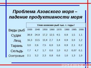 Проблема Азовского моря – падение продуктивности моря