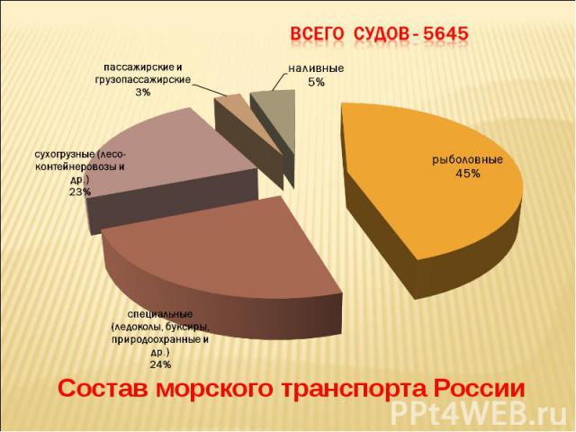 Состав морского транспорта России Состав морского транспорта России