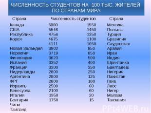 ЧИСЛЕННОСТЬ СТУДЕНТОВ НА 100 ТЫС. ЖИТЕЛЕЙ ПО СТРАНАМ МИРА