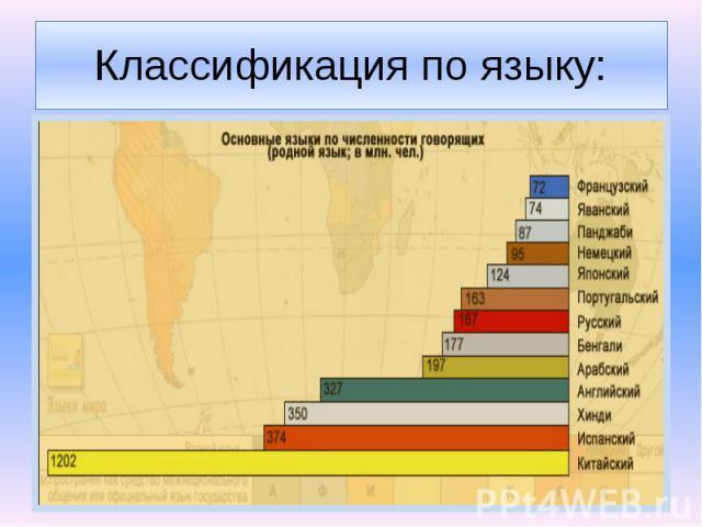Классификация по языку: По языку народы объединяют в языковые семьи, которые, в свою очередь, делятся на языковые группы. Всего в мире выделяется 20 языковых семей