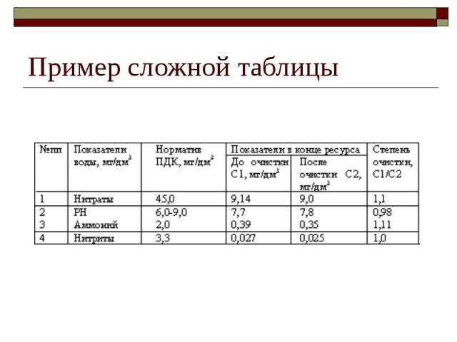 Пример сложной таблицы