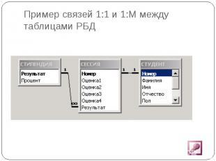 Пример связей 1:1 и 1:М между таблицами РБД