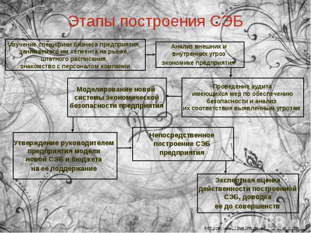 Этапы построения СЭБ