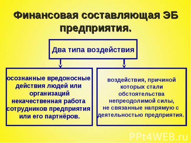 Финансовая составляющая ЭБ предприятия.