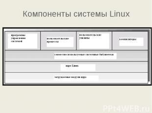 Компоненты системы Linux