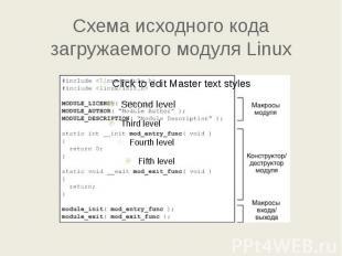 Схема исходного кода загружаемого модуля Linux