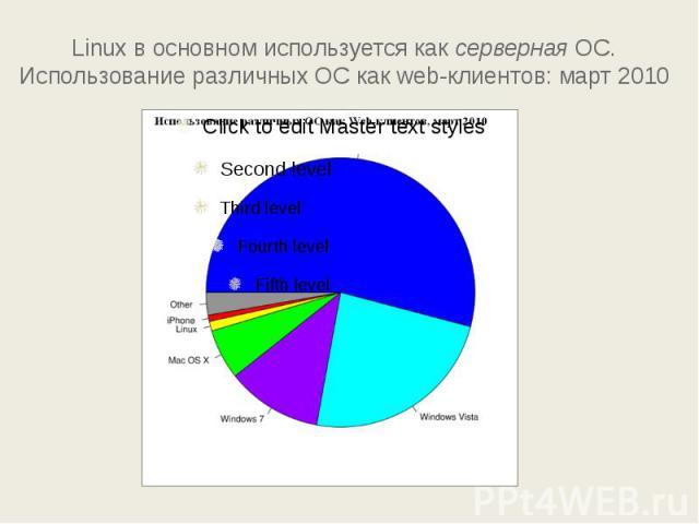 Linux в основном используется как серверная ОС. Использование различных ОС как web-клиентов: март 2010