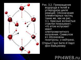 Рис. 3.2. Превращение водорода в гелий в углеродном цикле реакций. Обозначения э