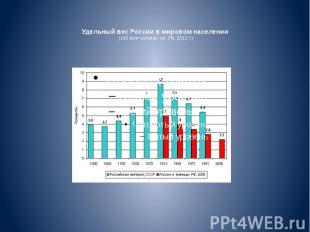 Удельный вес России вмировом населении (142 млн человек, ок. 2%, 2012 г.)