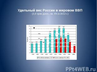 Удельный вес России вмировом ВВП (3,4 трлн долл., ок. 4% в 2012 г.)
