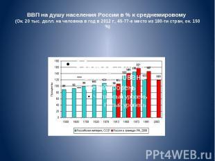 ВВП надушу населения России в% ксреднемировому (Ок. 20 тыс. до