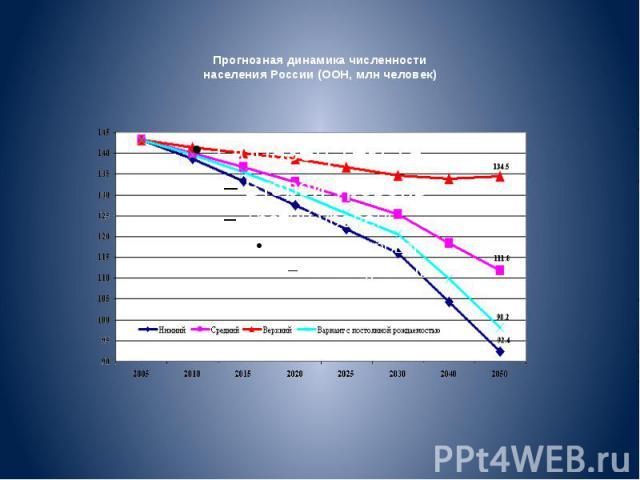 Прогнозная динамика численности населения России (ООН, млн человек)