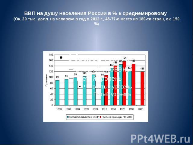 ВВП надушу населения России в% ксреднемировому (Ок. 20 тыс. долл. на человека в год в 2012 г., 45-77-е место из 180-ти стран, ок. 150 %)