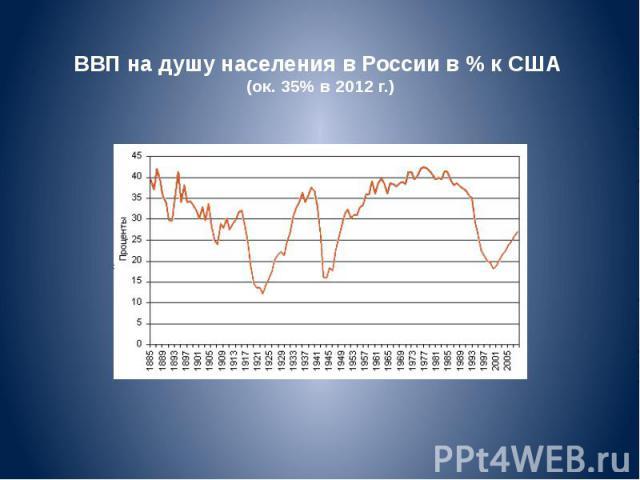 ВВП надушу населения вРоссии в% кСША (ок. 35% в 2012 г.)