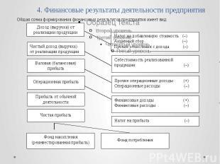 4. Финансовые результаты деятельности предприятия