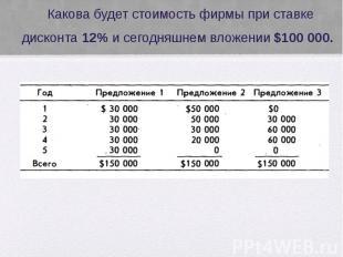 Какова будет стоимость фирмы при ставке дисконта 12% и сегодняшнем вложении $100