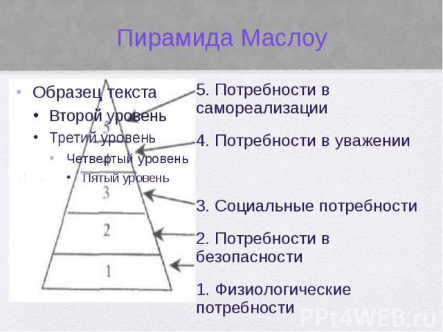 Пирамида Маслоу 5. Потребности в самореализации 4. Потребности в уважении 3. Социальные потребности 2. Потребности в безопасности 1. Физиологические потребности