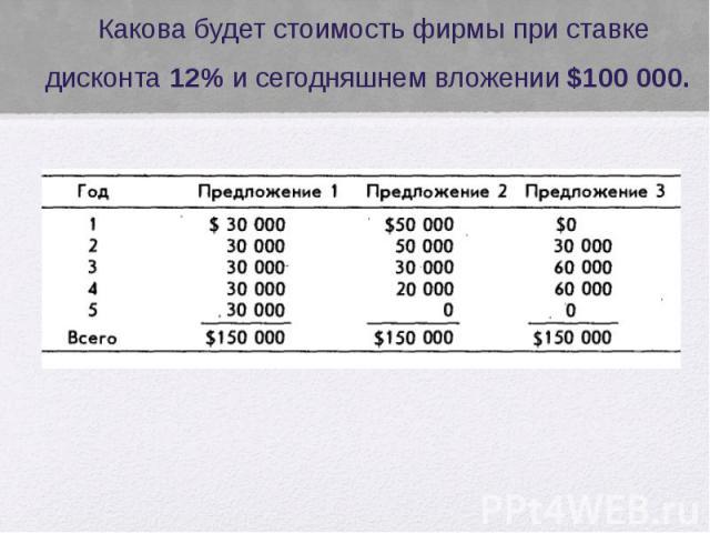 Какова будет стоимость фирмы при ставке дисконта 12% и сегодняшнем вложении $100 000.