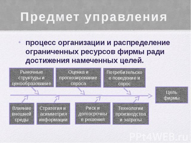 Предмет управления процесс организации и распределение ограниченных ресурсов фирмы ради достижения намеченных целей.