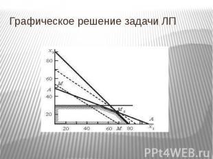 Графическое решение задачи ЛП