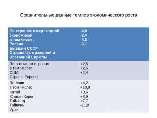 Сравнительные данные темпов экономического роста