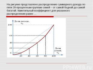 На рисунке представлено распределение суммарного дохода по пяти 20-процентным гр
