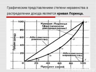 Графическим представлением степени неравенства в распределении дохода является к
