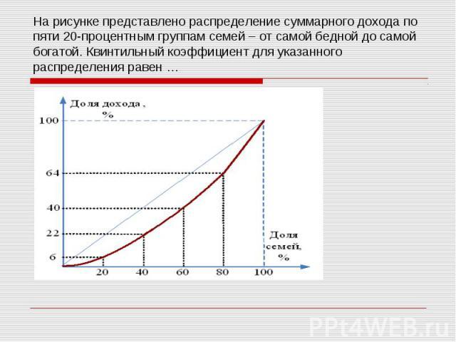 На рисунке представлено распределение суммарного дохода по пяти 20-процентным группам семей – от самой бедной до самой богатой. Квинтильный коэффициент для указанного распределения равен …