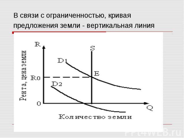 В связи с ограниченностью, кривая предложения земли - вертикальная линия