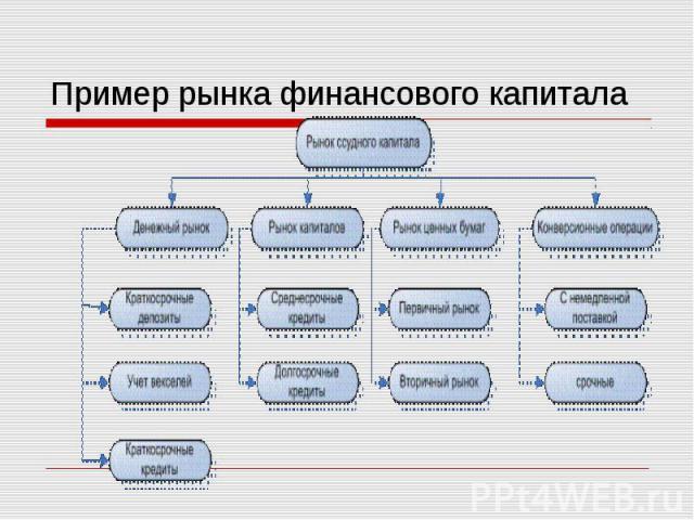 Пример рынка финансового капитала