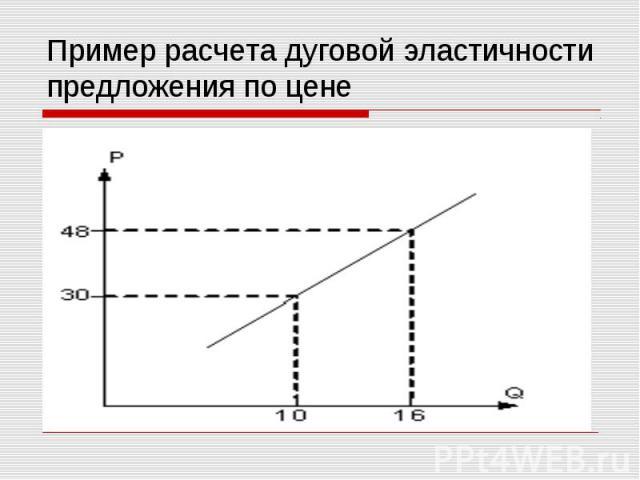 Пример расчета дуговой эластичности предложения по цене