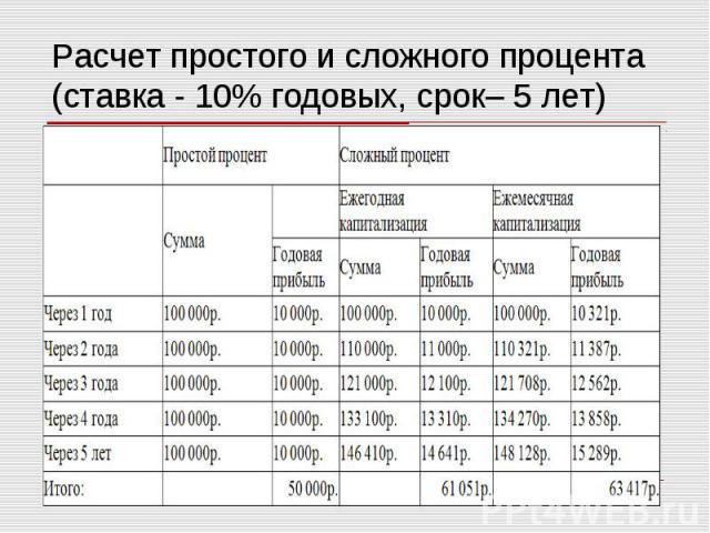 Расчет простого и сложного процента (ставка - 10% годовых, срок– 5 лет)
