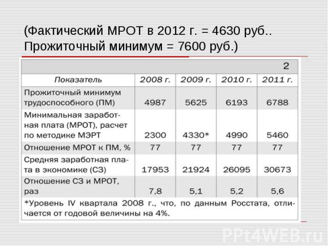 (Фактический МРОТ в 2012 г. = 4630 руб.. Прожиточный минимум = 7600 руб.)