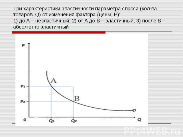 Три характеристики эластичности параметра спроса (кол-ва товаров, Q) от изменения фактора (цены, Р): 1) до А – неэластичный; 2) от А до В – эластичный; 3) после В – абсолютно эластичный