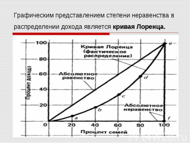 Графическим представлением степени неравенства в распределении дохода является кривая Лоренца.
