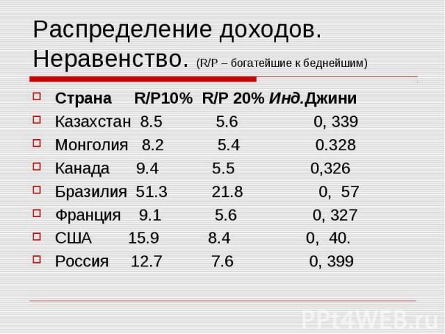 Распределение доходов. Неравенство. (R/P – богатейшие к беднейшим) Страна R/P10% R/P 20% Инд.Джини Казахстан 8.5 5.6 0, 339 Монголия 8.2 5.4 0.328 Канада 9.4 5.5 0,326 Бразилия 51.3 21.8 0, 57 Франция 9.1 5.6 0, 327 США 15.9 8.4 0, 40. Россия 12.7 7…