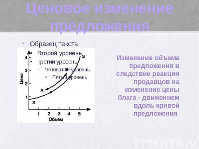 Ценовое изменение предложения Изменение объема предложения в следствие реакции продавцов на изменение цены блага - движением вдоль кривой предложения