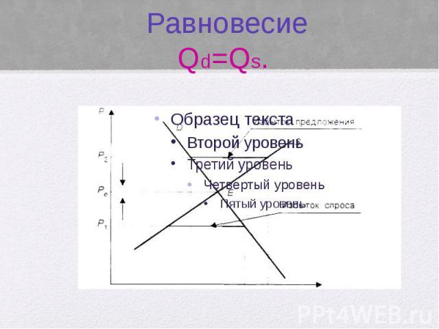 Равновесие Qd=Qs.