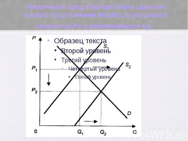 Увеличение предложения блага сдвигает кривую предложения вправо, в результате снижается Pe и увеличивается Qe.