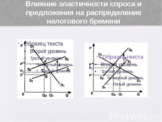 Влияние эластичности спроса и предложения на распределение налогового бремени