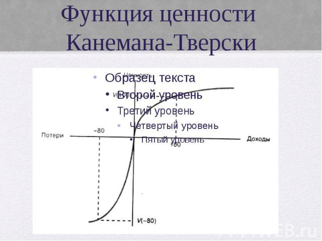 Функция ценности Канемана-Тверски