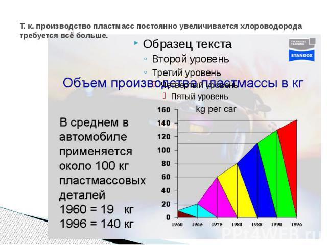 Т. к. производство пластмасс постоянно увеличивается хлороводорода требуется всё больше.