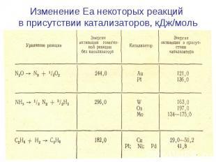 Изменение Еа некоторых реакций в присутствии катализаторов, кДж/моль