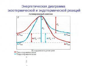 Энергетическая диаграмма экзотермической и эндотермической реакций