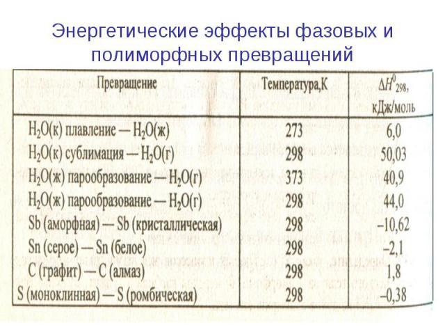 Энергетические эффекты фазовых и полиморфных превращений