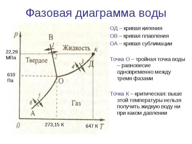 Фазовая диаграмма воды ОД – кривая кипения ОВ – кривая плавления ОА – кривая сублимации Точка О – тройная точка воды – равновесие одновременно между тремя фазами Точка К – критическая: выше этой температуры нельзя получить жидкую воду ни при каком д…